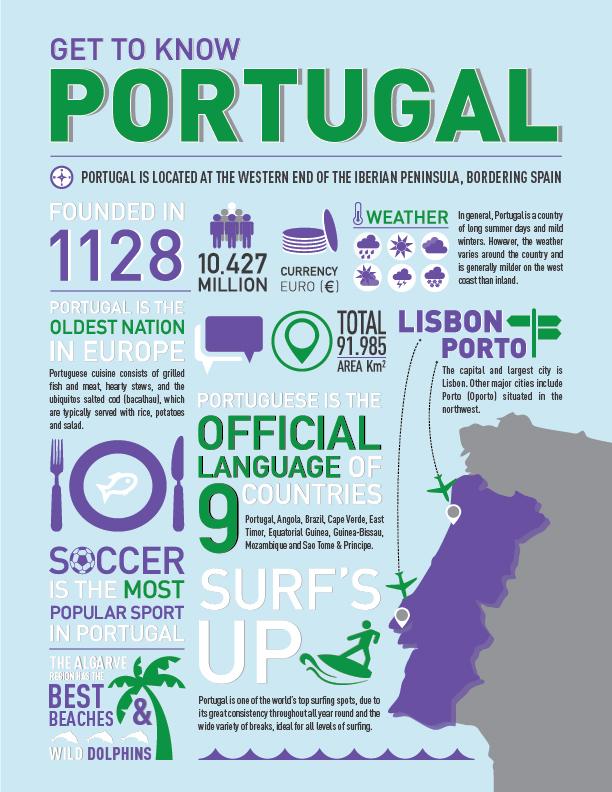 Portugal-Infographic-NoBorder